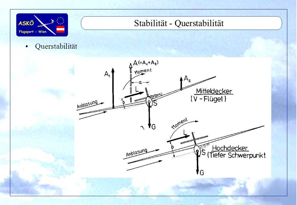 11/2001by Andreas Winkler45 Stabilität - Richtungsstabilität Richtungsstabilität