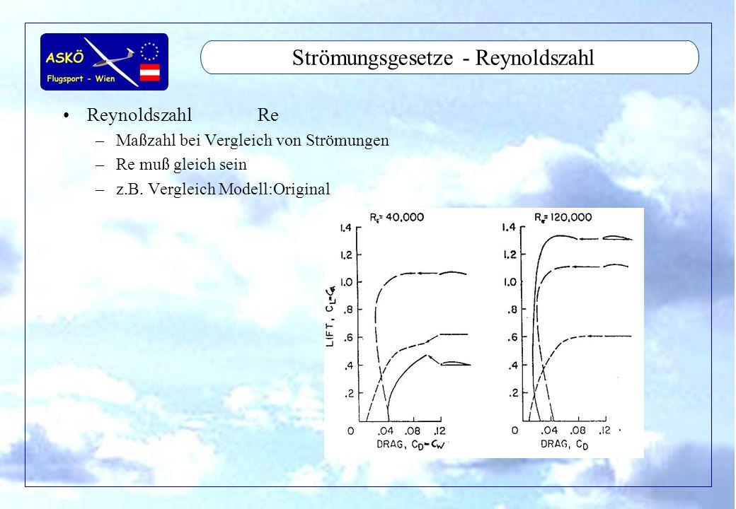 11/2001by Andreas Winkler9 Aerodynamic - Auftrieb Strömung um Profil –Druckverteilung –Druckpunkt –Luftkraft Auftriebskraft –Auftriebsbeiwert –Anstellwinkel Polardiagramm –Druckpunktwanderung Tragflügel –Auftriebsverteilung