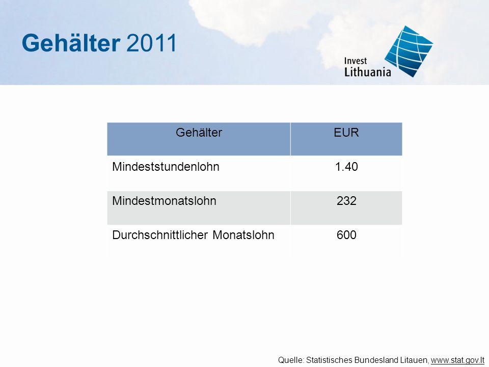 Gehälter 2011 Quelle: Statistisches Bundesland Litauen, www.stat.gov.lt GehälterEUR Mindeststundenlohn1.40 Mindestmonatslohn232 Durchschnittlicher Mon