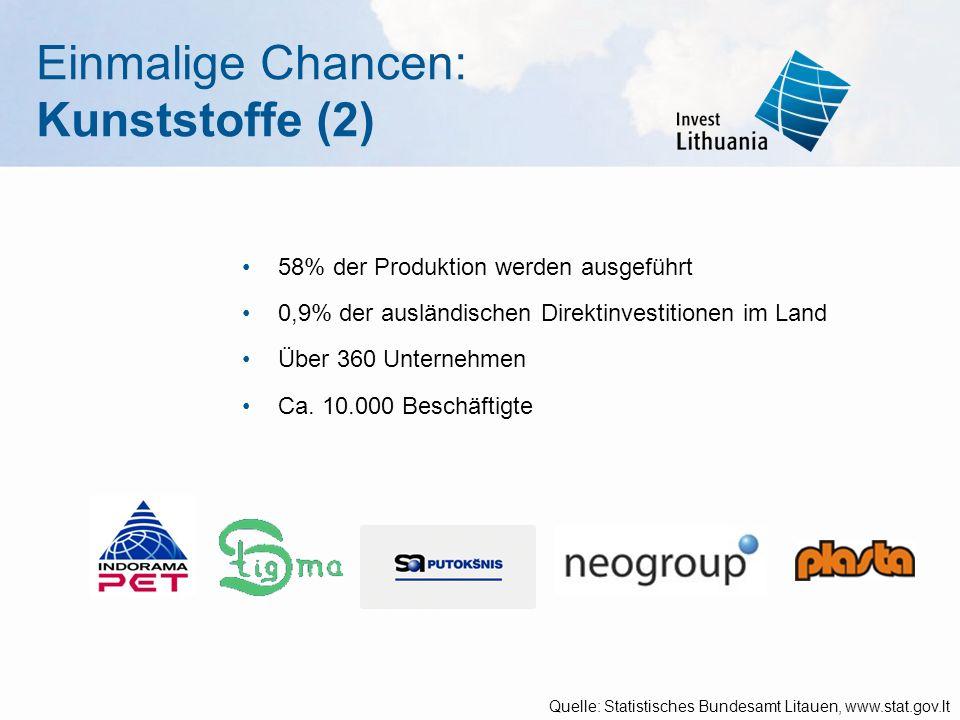 Einmalige Chancen: Kunststoffe (2) 58% der Produktion werden ausgeführt 0,9% der ausländischen Direktinvestitionen im Land Über 360 Unternehmen Ca. 10