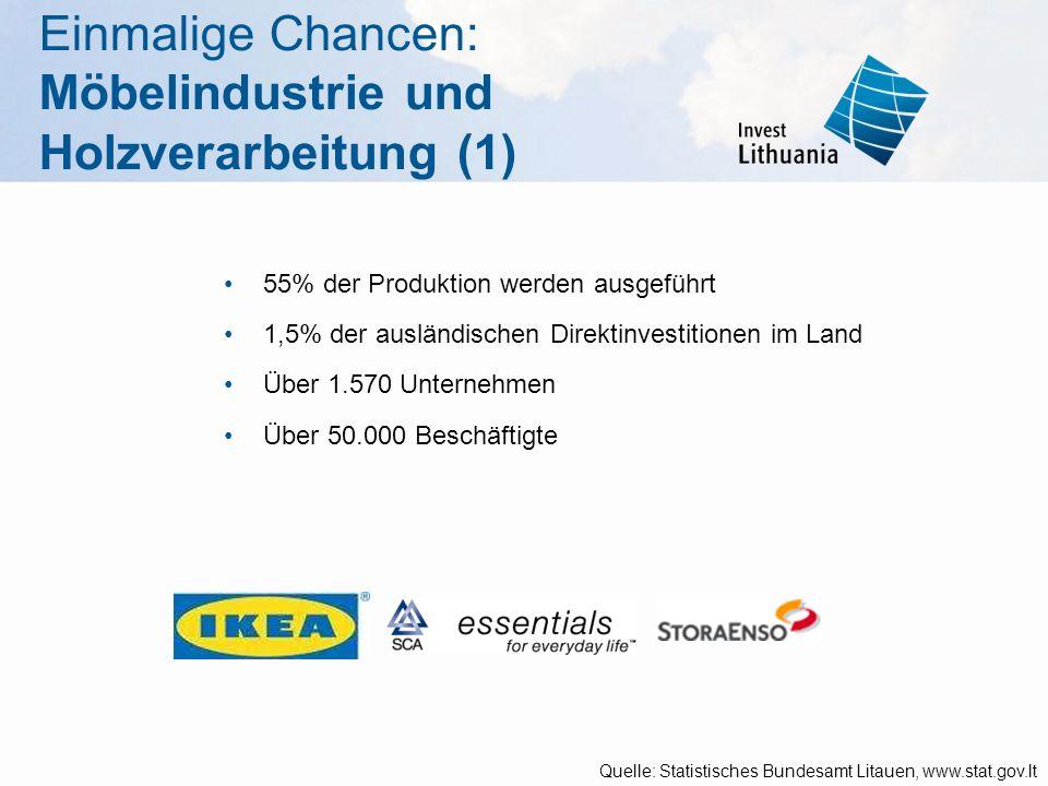 Einmalige Chancen: Möbelindustrie und Holzverarbeitung (1) 55% der Produktion werden ausgeführt 1,5% der ausländischen Direktinvestitionen im Land Übe