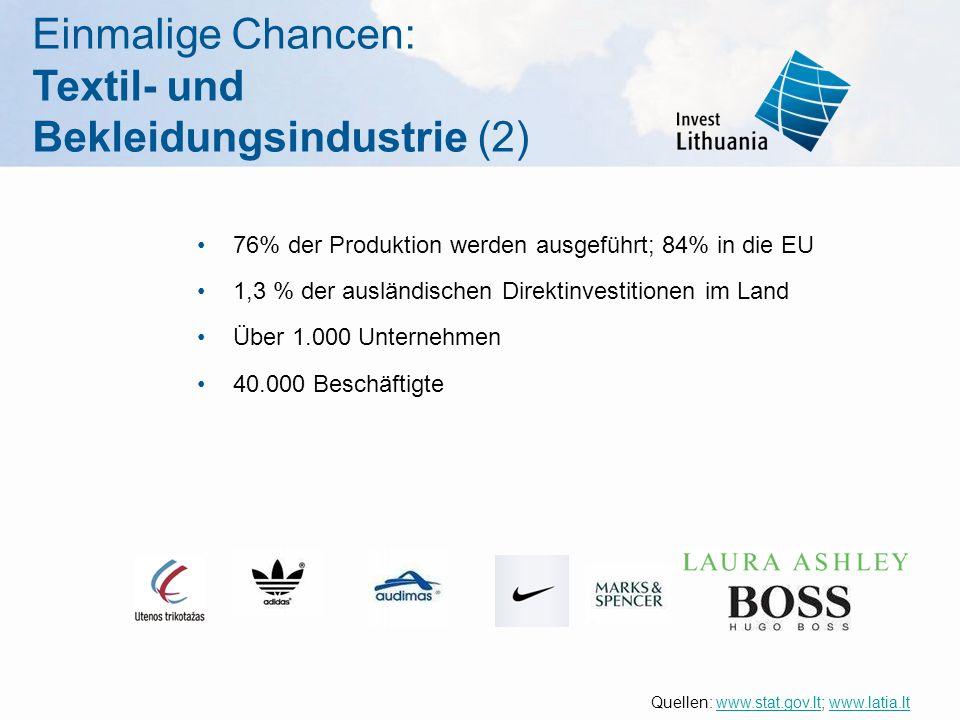 Einmalige Chancen: Textil- und Bekleidungsindustrie (2) 76% der Produktion werden ausgeführt; 84% in die EU 1,3 % der ausländischen Direktinvestitione