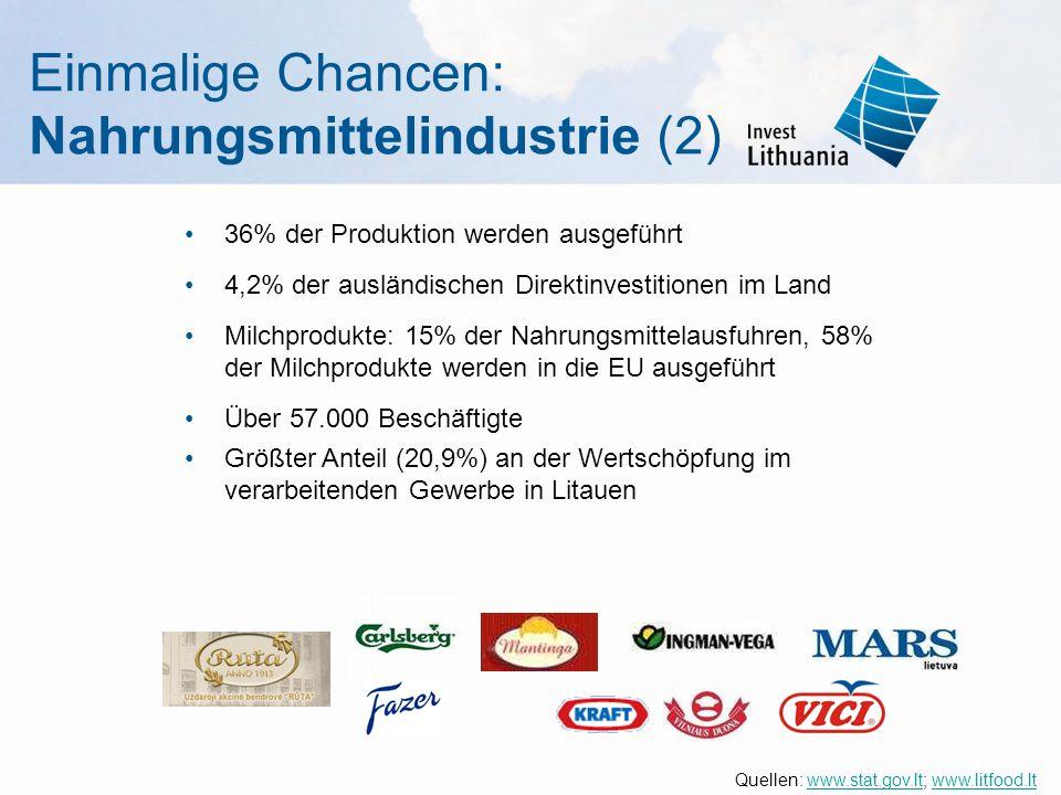 Einmalige Chancen: Nahrungsmittelindustrie (2) 36% der Produktion werden ausgeführt 4,2% der ausländischen Direktinvestitionen im Land Milchprodukte: