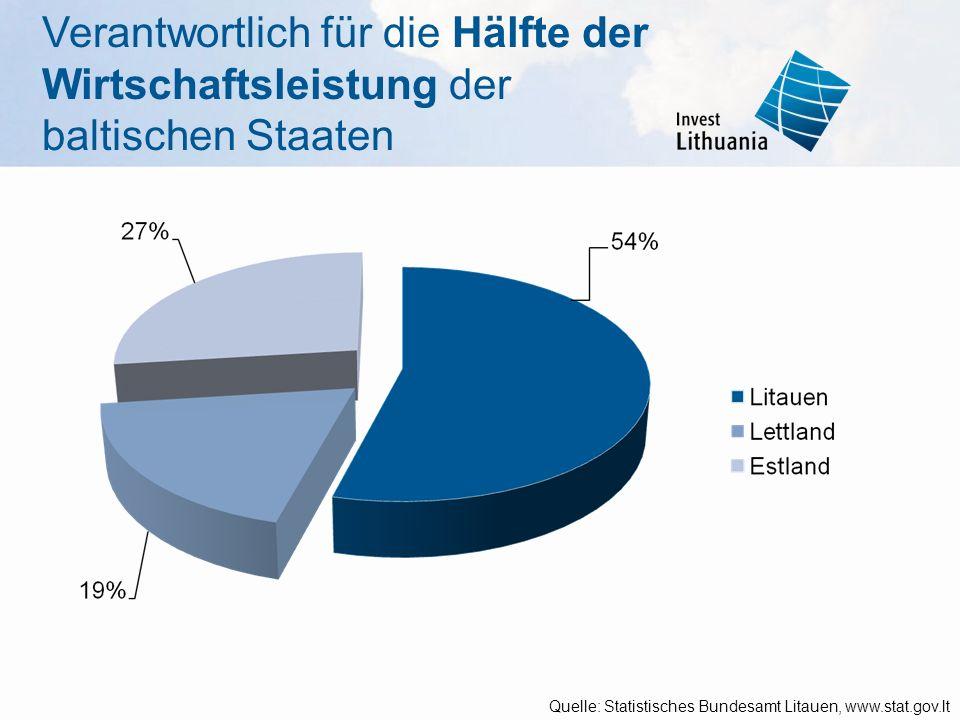 Quelle: Statistisches Bundesamt Litauen, www.stat.gov.lt Verantwortlich für die Hälfte der Wirtschaftsleistung der baltischen Staaten