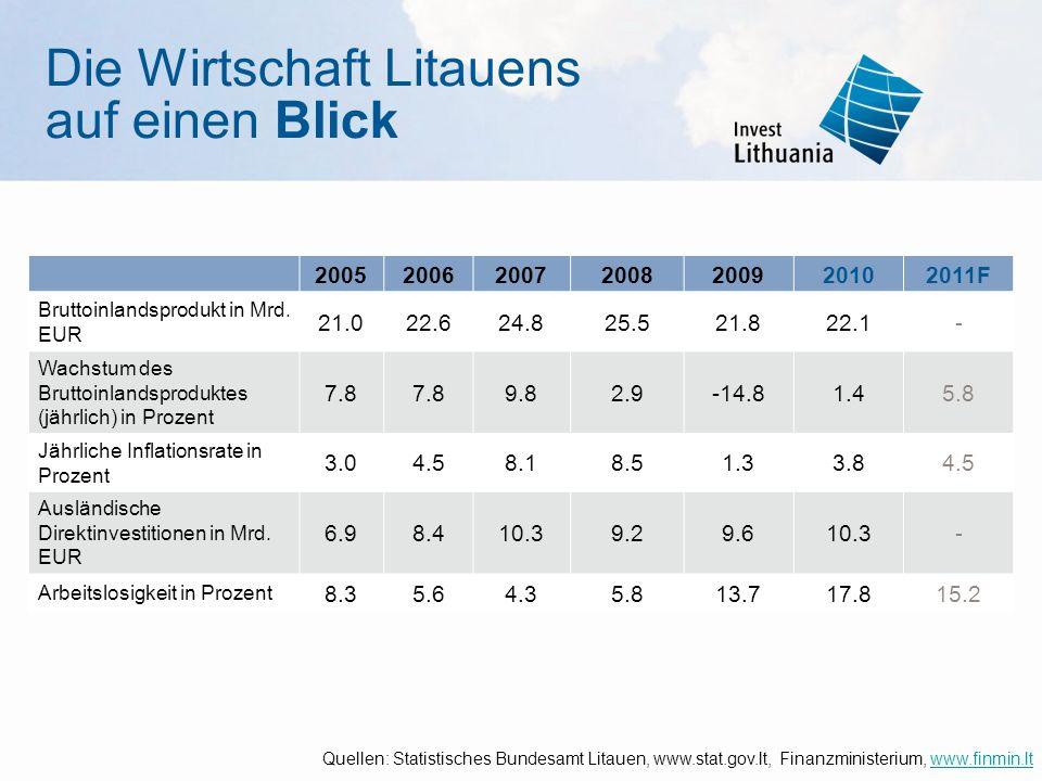 Die Wirtschaft Litauens auf einen Blick 2005200620072008200920102011F Bruttoinlandsprodukt in Mrd. EUR 21.022.624.825.521.821.822.122.1- Wachstum des
