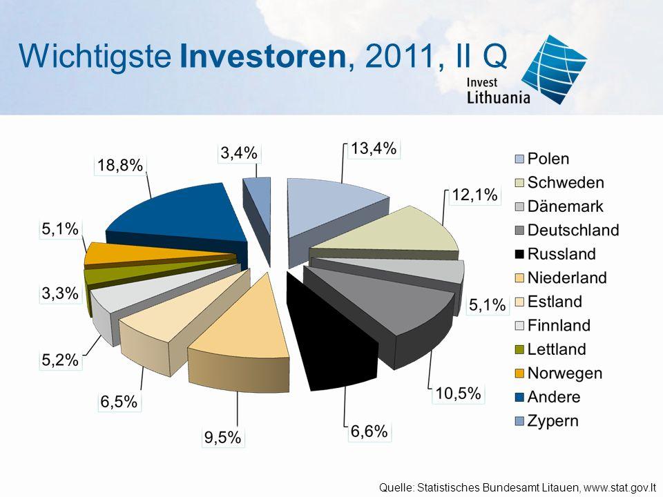 Wichtigste Investoren, 2011, II Q Quelle: Statistisches Bundesamt Litauen, www.stat.gov.lt