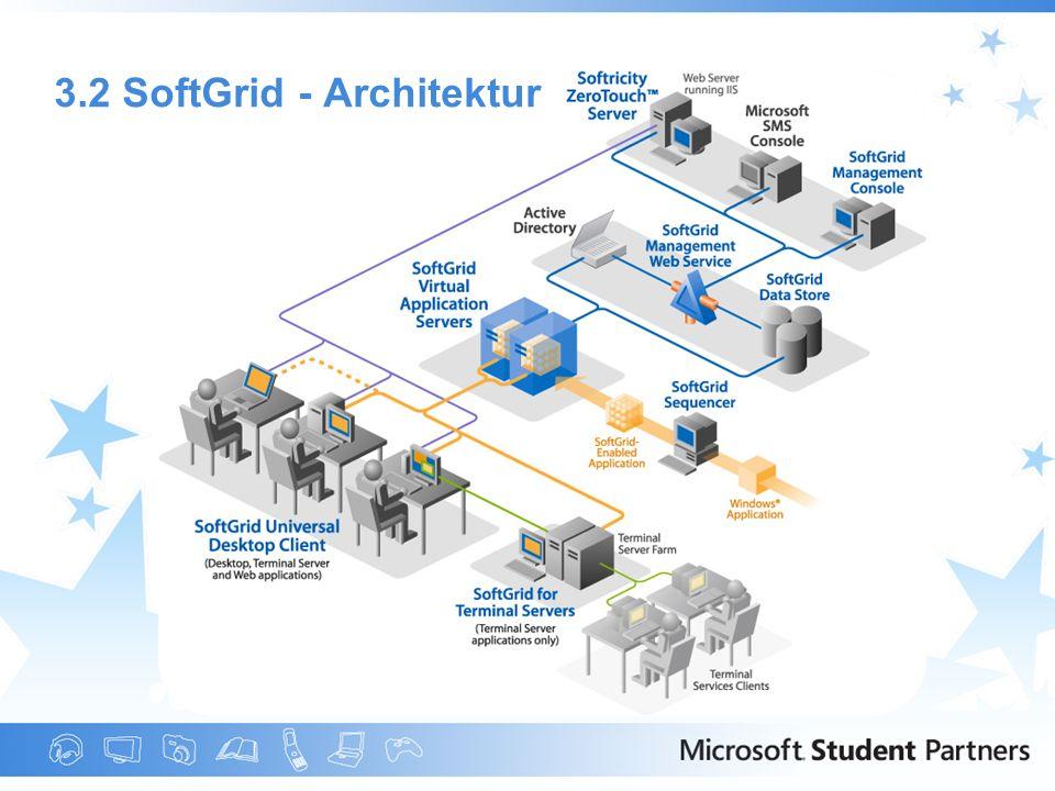 3.2 SoftGrid - Architektur