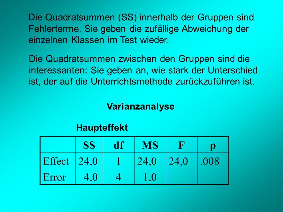 Die Quadratsummen (SS) innerhalb der Gruppen sind Fehlerterme.