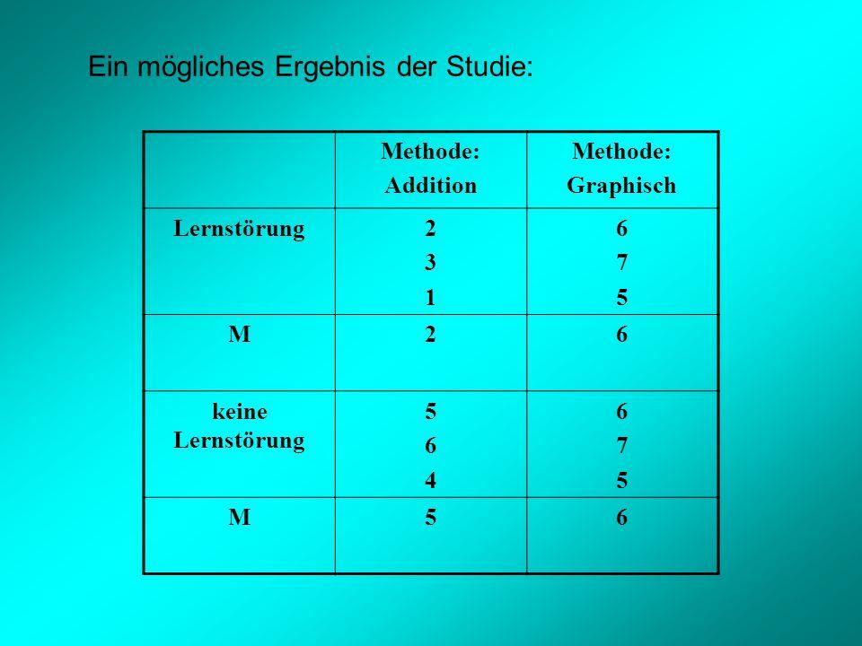 Ein mögliches Ergebnis der Studie: Methode: Addition Methode: Graphisch Lernstörung231231 675675 M26 keine Lernstörung 564564 675675 M56