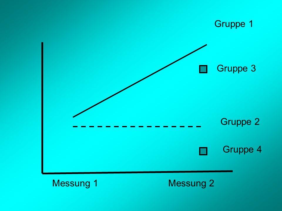Messung 1 Messung 2 Gruppe 1 Gruppe 2 Gruppe 3 Gruppe 4