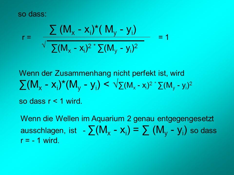 so dass: r = = 1 (M x - x i )*( M y - y i ) (M x - x i ) 2 * (M y - y i ) 2 Wenn der Zusammenhang nicht perfekt ist, wird (M x - x i )*(M y - y i ) < (M x - x i ) 2 * (M y - y i ) 2 so dass r < 1 wird.
