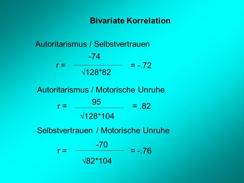 Bivariate Korrelation Autoritarismus / Selbstvertrauen r = -74 128*82 = -.72 Autoritarismus / Motorische Unruhe r = 95 128*104 =.82 Selbstvertrauen / Motorische Unruhe r = -70 82*104 = -.76