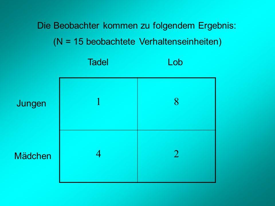 18 42 LobTadel Jungen Mädchen Die Beobachter kommen zu folgendem Ergebnis: (N = 15 beobachtete Verhaltenseinheiten)