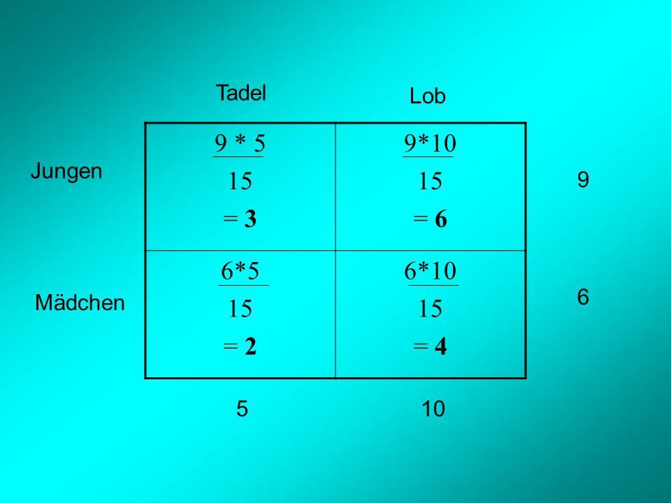 9 * 5 15 = 3 9*10 15 = 6 6*5 15 = 2 6*10 15 = 4 9 6 510 Tadel Lob Jungen Mädchen