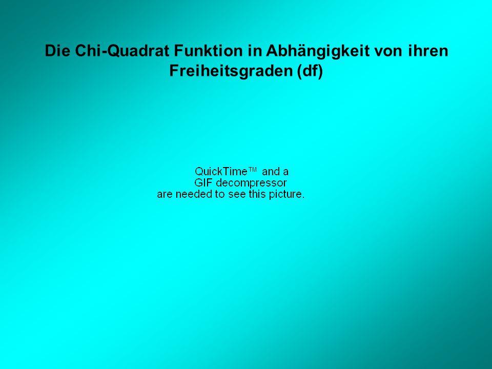 Die Chi-Quadrat Funktion in Abhängigkeit von ihren Freiheitsgraden (df)