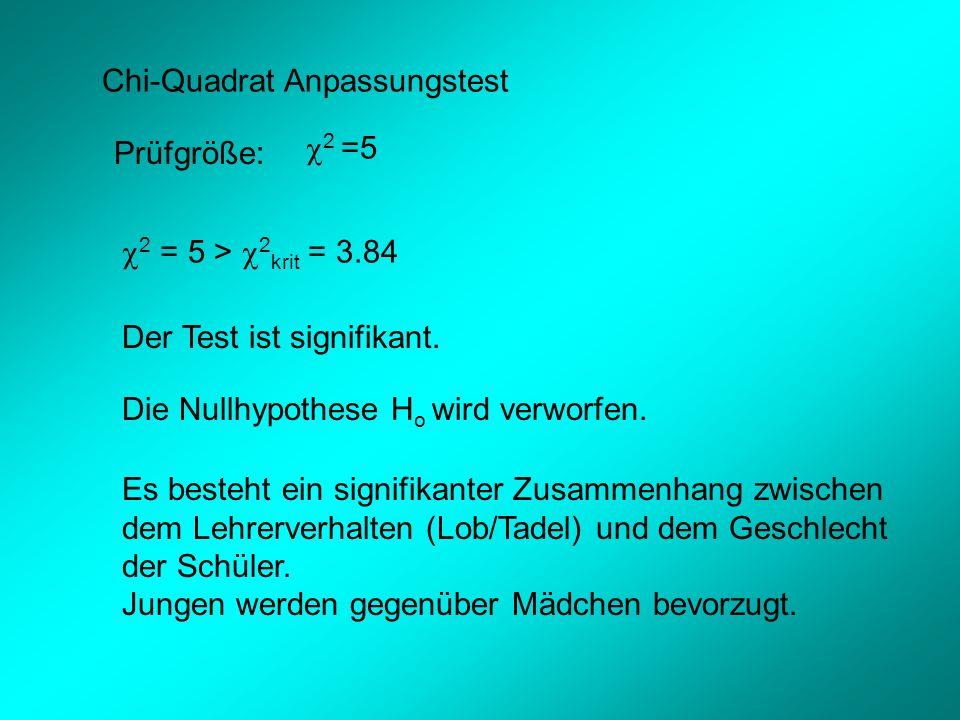 Chi-Quadrat Anpassungstest Prüfgröße: 2 =5 2 = 5 > 2 krit = 3.84 Der Test ist signifikant.