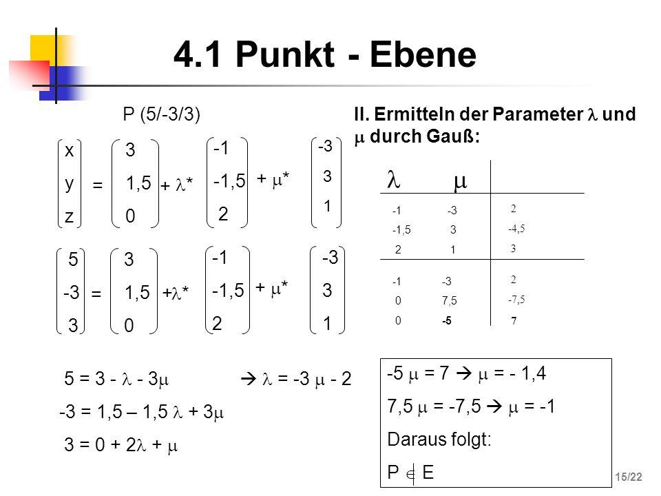 -5 = 7 = - 1,4 7,5 = -7,5 = -1 Daraus folgt: P E 4.1 Punkt - Ebene xyzxyz = 3 1,5 0 + * -1,5 2 + * -3 3 1 P (5/-3/3) 5 -3 3 = 1,5 0 + * -1,5 2 + * -3