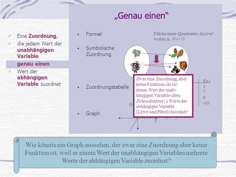 Eine Zuordnung, die jedem Wert der unabhängigen Variable genau einen Wert der abhängigen Variable zuordnet Fläche eines Quadrates: A(s)=s² wobei A: -> Genau einen Formel Symbolische Zuordnung Zuordnungstabelle Graph x f(x) 13 27 39 4-10 Wie könnte ein Graph aussehen, der zwar eine Zuordnung aber keine Funktion ist, weil er einem Wert der unabhängigen Variablen mehrere Werte der abhängigen Variable zuordnet.