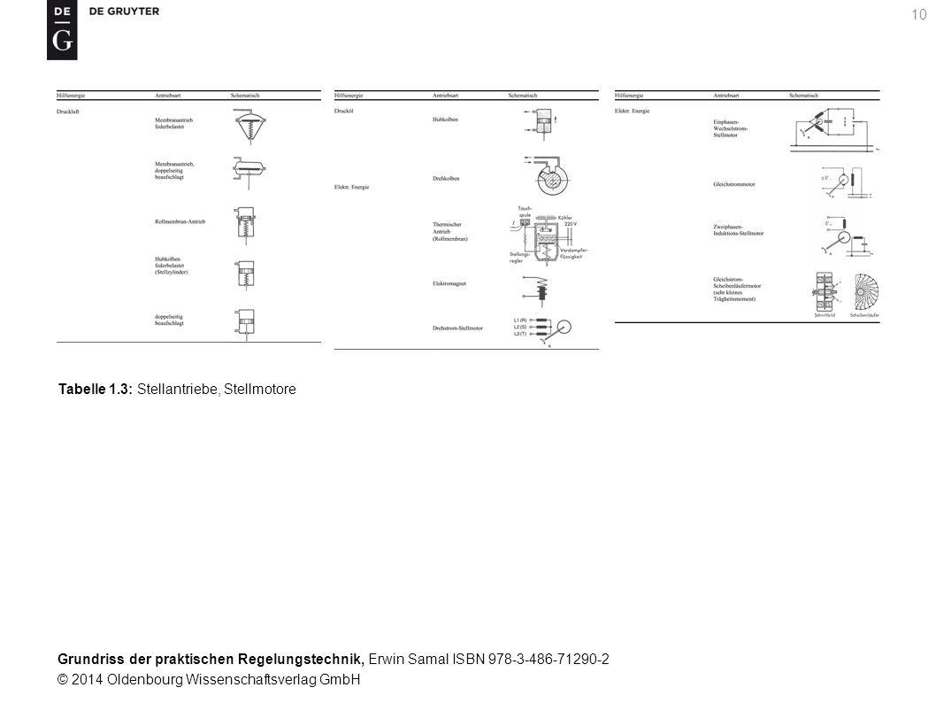 Grundriss der praktischen Regelungstechnik, Erwin Samal ISBN 978-3-486-71290-2 © 2014 Oldenbourg Wissenschaftsverlag GmbH 10 Tabelle 1.3: Stellantrieb