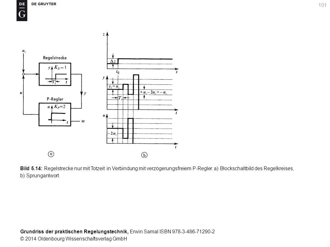 Grundriss der praktischen Regelungstechnik, Erwin Samal ISBN 978-3-486-71290-2 © 2014 Oldenbourg Wissenschaftsverlag GmbH 101 Bild 5.14: Regelstrecke