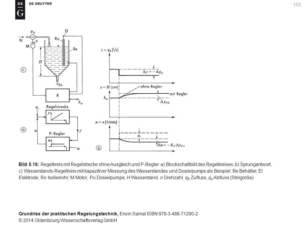 Grundriss der praktischen Regelungstechnik, Erwin Samal ISBN 978-3-486-71290-2 © 2014 Oldenbourg Wissenschaftsverlag GmbH 103 Bild 5.16: Regelkreis mi