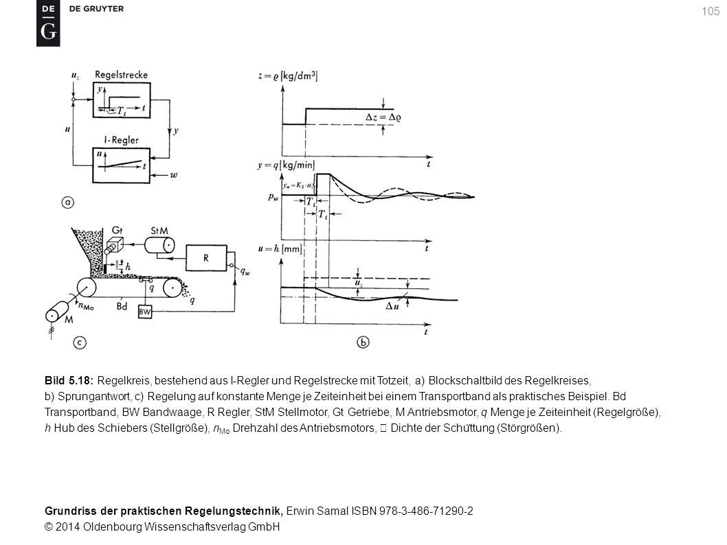 Grundriss der praktischen Regelungstechnik, Erwin Samal ISBN 978-3-486-71290-2 © 2014 Oldenbourg Wissenschaftsverlag GmbH 105 Bild 5.18: Regelkreis, b