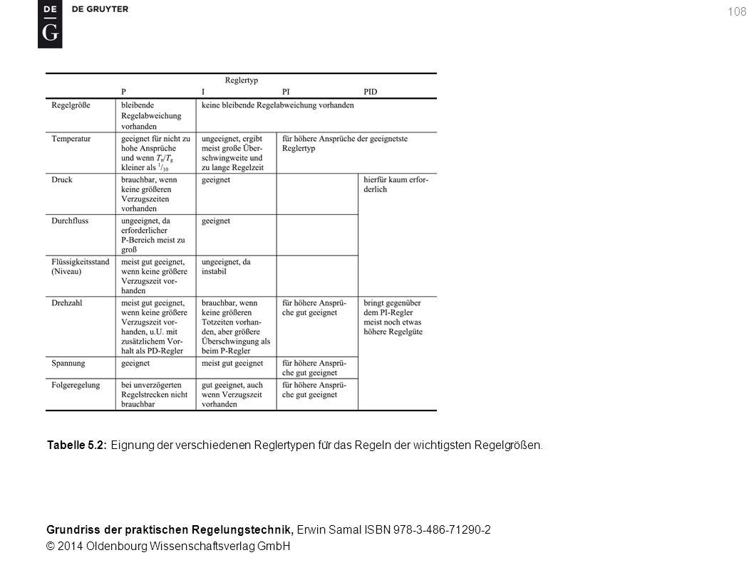 Grundriss der praktischen Regelungstechnik, Erwin Samal ISBN 978-3-486-71290-2 © 2014 Oldenbourg Wissenschaftsverlag GmbH 108 Tabelle 5.2: Eignung der