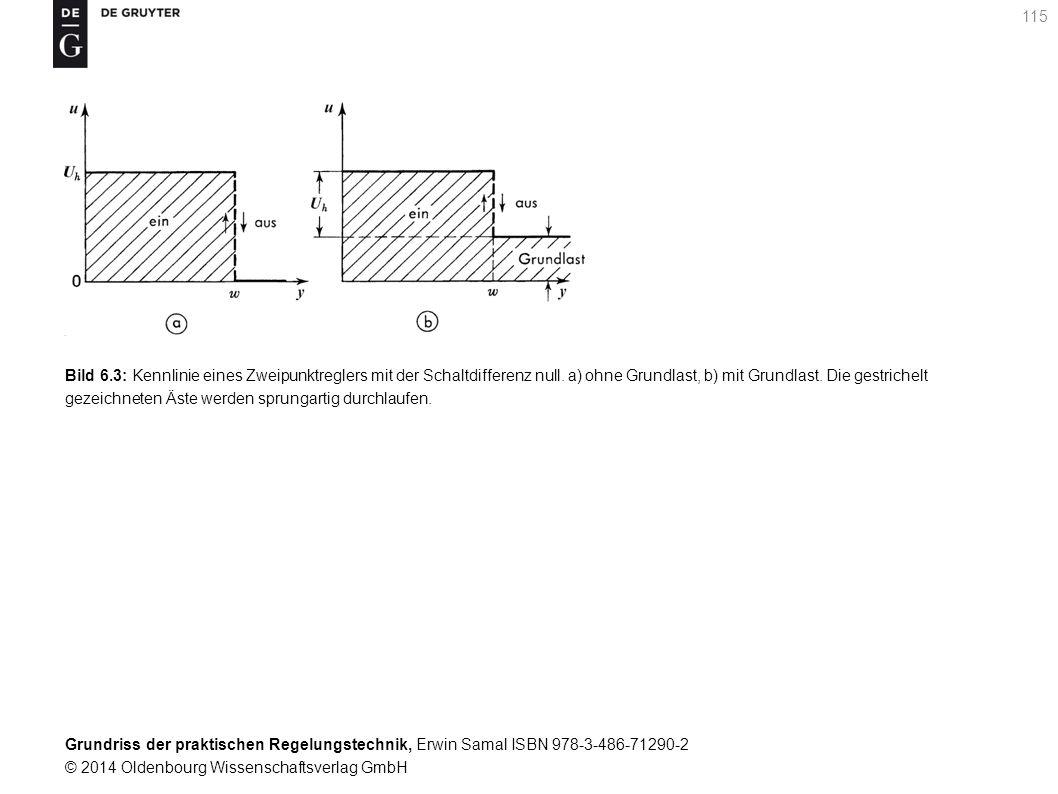 Grundriss der praktischen Regelungstechnik, Erwin Samal ISBN 978-3-486-71290-2 © 2014 Oldenbourg Wissenschaftsverlag GmbH 115 Bild 6.3: Kennlinie eine