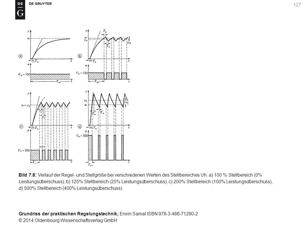 Grundriss der praktischen Regelungstechnik, Erwin Samal ISBN 978-3-486-71290-2 © 2014 Oldenbourg Wissenschaftsverlag GmbH 127 Bild 7.8: Verlauf der Re