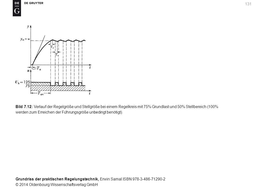 Grundriss der praktischen Regelungstechnik, Erwin Samal ISBN 978-3-486-71290-2 © 2014 Oldenbourg Wissenschaftsverlag GmbH 131 Bild 7.12: Verlauf der R