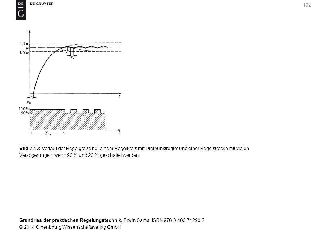 Grundriss der praktischen Regelungstechnik, Erwin Samal ISBN 978-3-486-71290-2 © 2014 Oldenbourg Wissenschaftsverlag GmbH 132 Bild 7.13: Verlauf der R