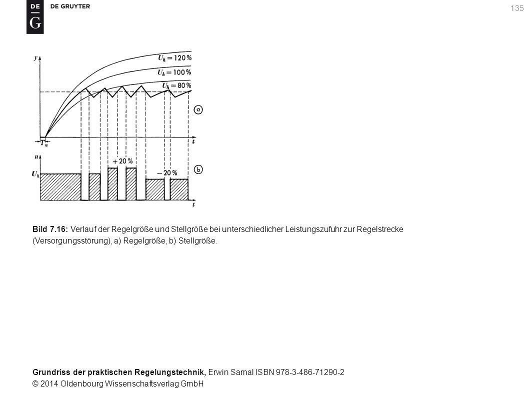 Grundriss der praktischen Regelungstechnik, Erwin Samal ISBN 978-3-486-71290-2 © 2014 Oldenbourg Wissenschaftsverlag GmbH 135 Bild 7.16: Verlauf der R