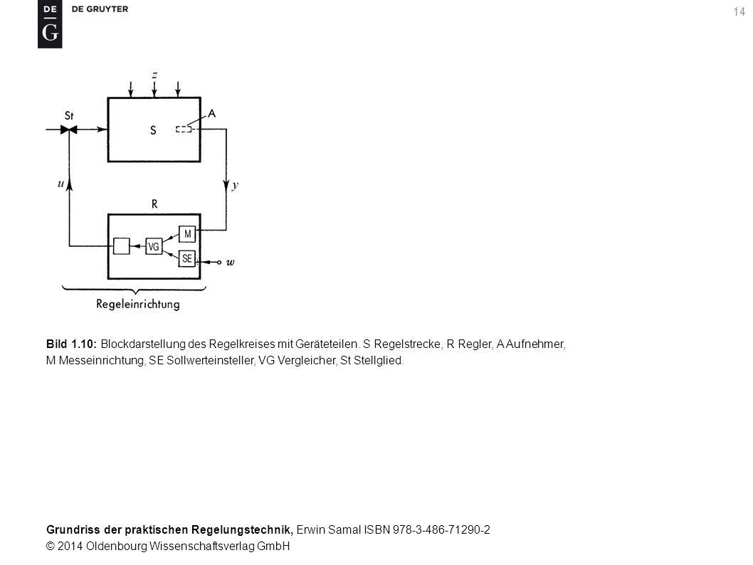 Grundriss der praktischen Regelungstechnik, Erwin Samal ISBN 978-3-486-71290-2 © 2014 Oldenbourg Wissenschaftsverlag GmbH 14 Bild 1.10: Blockdarstellu