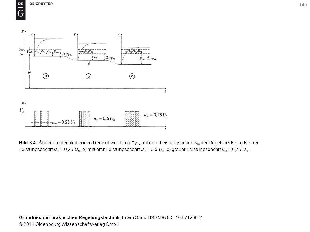 Grundriss der praktischen Regelungstechnik, Erwin Samal ISBN 978-3-486-71290-2 © 2014 Oldenbourg Wissenschaftsverlag GmbH 140 Bild 8.4: Änderung der b