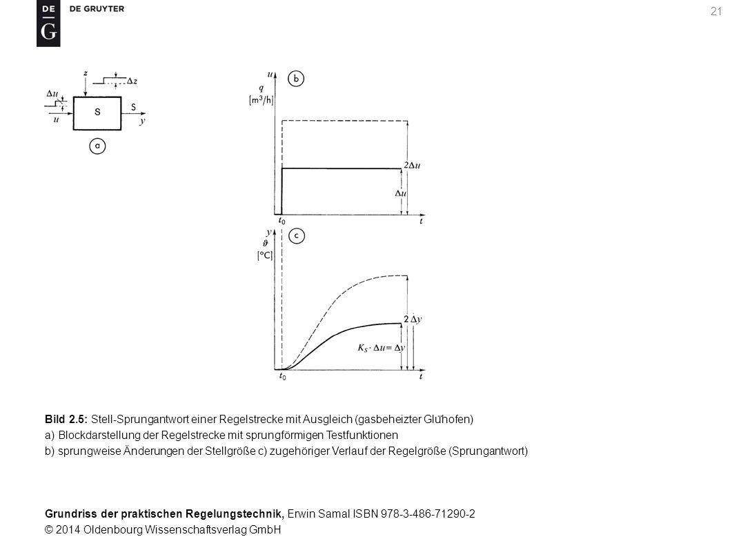 Grundriss der praktischen Regelungstechnik, Erwin Samal ISBN 978-3-486-71290-2 © 2014 Oldenbourg Wissenschaftsverlag GmbH 21 Bild 2.5: Stell-Sprungant