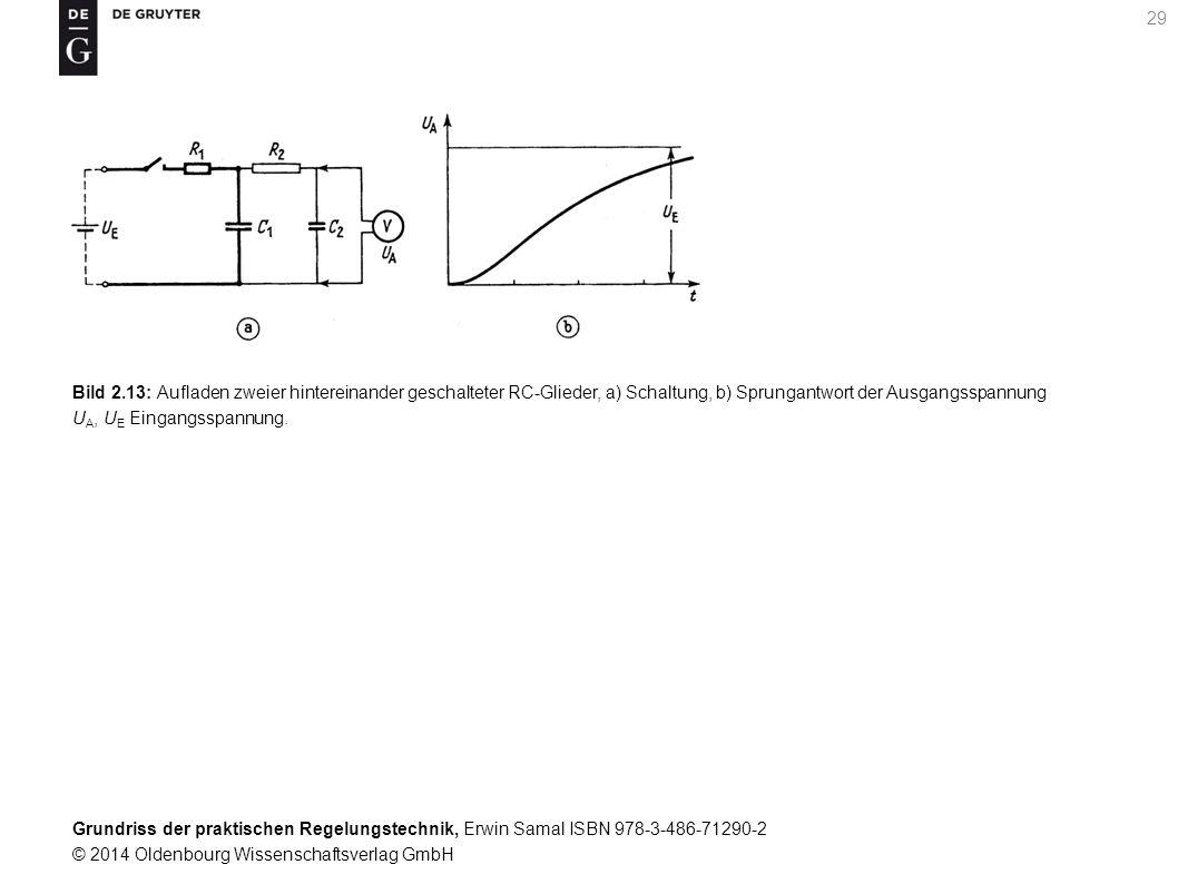 Grundriss der praktischen Regelungstechnik, Erwin Samal ISBN 978-3-486-71290-2 © 2014 Oldenbourg Wissenschaftsverlag GmbH 29 Bild 2.13: Aufladen zweie