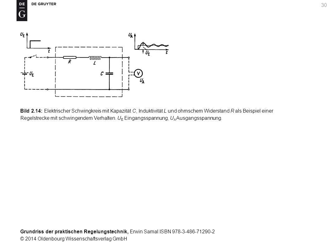 Grundriss der praktischen Regelungstechnik, Erwin Samal ISBN 978-3-486-71290-2 © 2014 Oldenbourg Wissenschaftsverlag GmbH 30 Bild 2.14: Elektrischer S