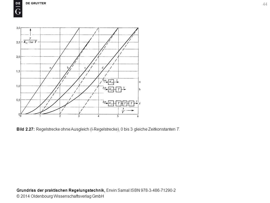 Grundriss der praktischen Regelungstechnik, Erwin Samal ISBN 978-3-486-71290-2 © 2014 Oldenbourg Wissenschaftsverlag GmbH 44 Bild 2.27: Regelstrecke o