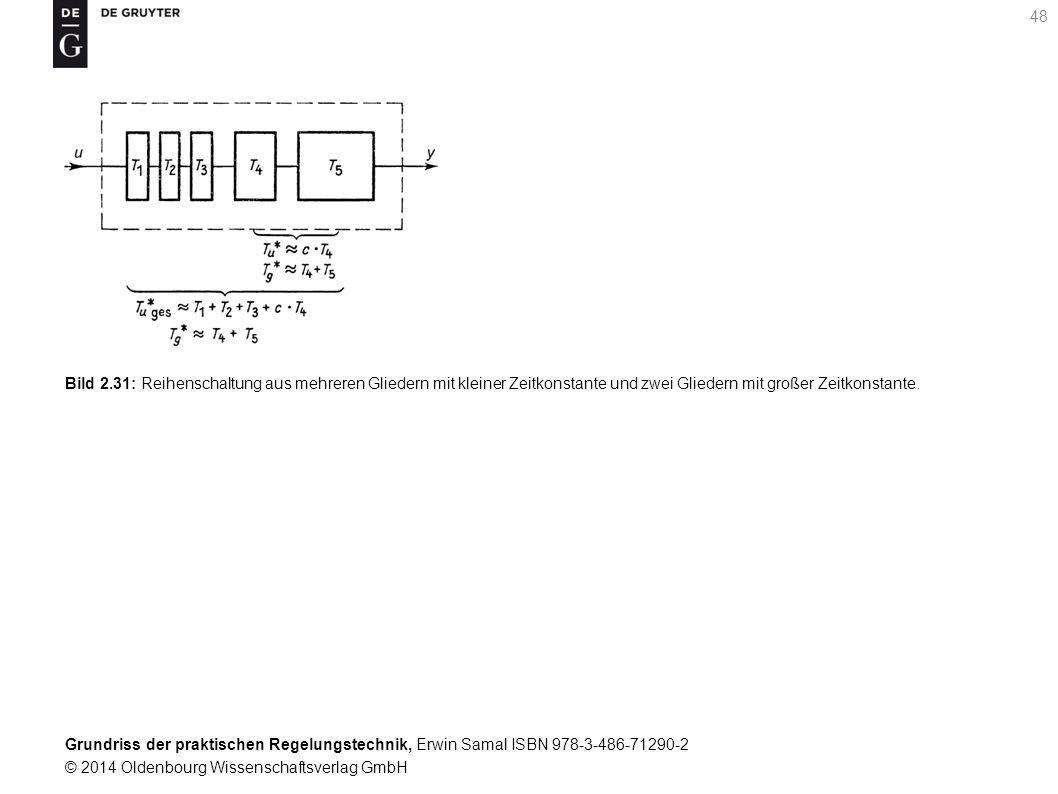 Grundriss der praktischen Regelungstechnik, Erwin Samal ISBN 978-3-486-71290-2 © 2014 Oldenbourg Wissenschaftsverlag GmbH 48 Bild 2.31: Reihenschaltun