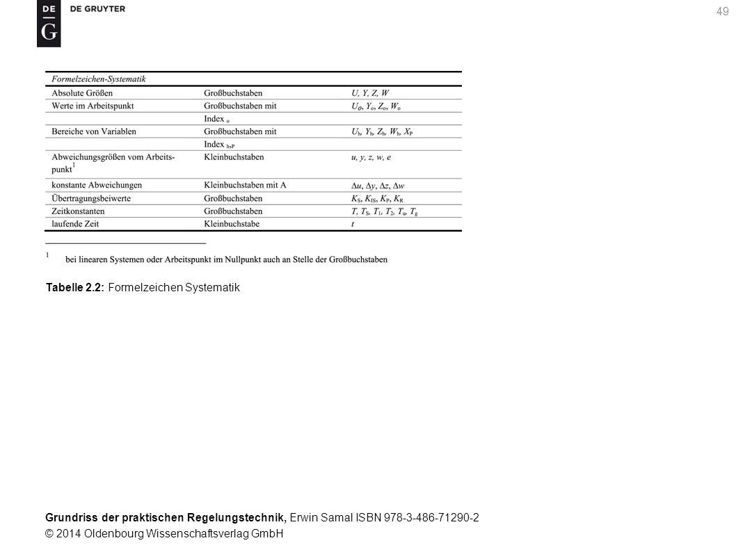 Grundriss der praktischen Regelungstechnik, Erwin Samal ISBN 978-3-486-71290-2 © 2014 Oldenbourg Wissenschaftsverlag GmbH 49 Tabelle 2.2: Formelzeiche