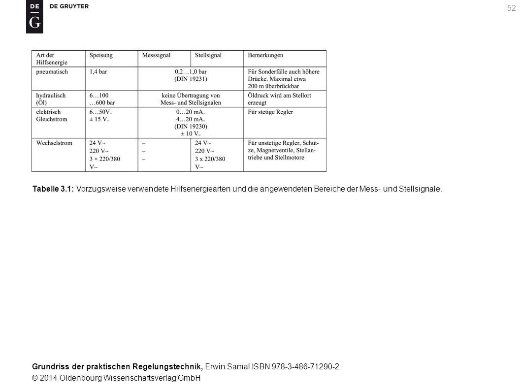 Grundriss der praktischen Regelungstechnik, Erwin Samal ISBN 978-3-486-71290-2 © 2014 Oldenbourg Wissenschaftsverlag GmbH 52 Tabelle 3.1: Vorzugsweise