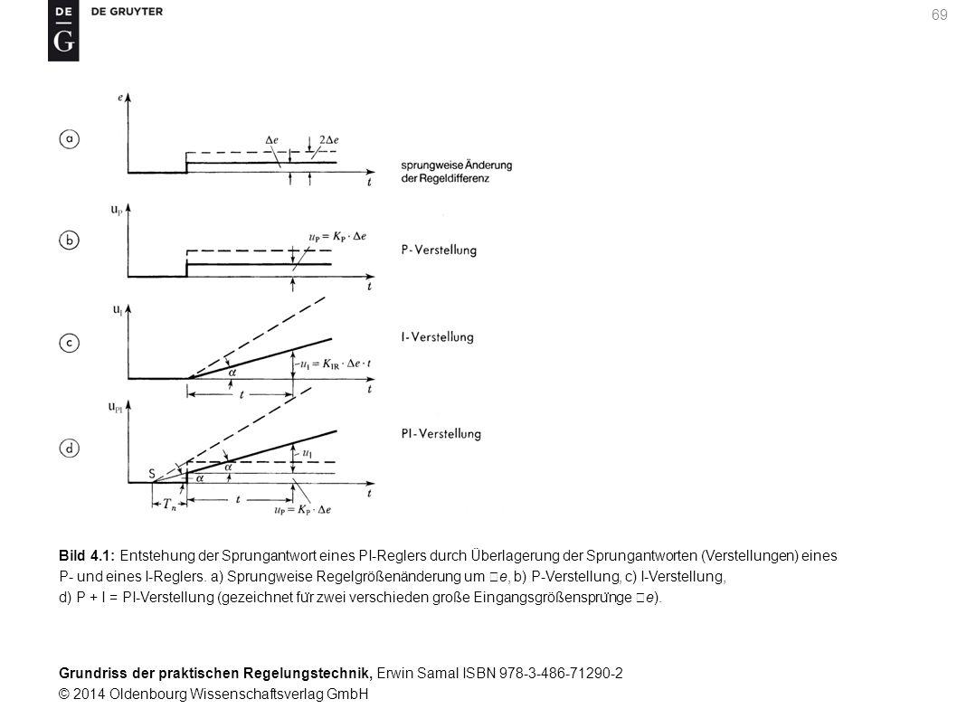 Grundriss der praktischen Regelungstechnik, Erwin Samal ISBN 978-3-486-71290-2 © 2014 Oldenbourg Wissenschaftsverlag GmbH 69 Bild 4.1: Entstehung der