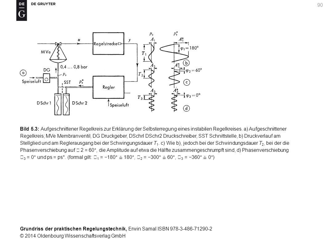 Grundriss der praktischen Regelungstechnik, Erwin Samal ISBN 978-3-486-71290-2 © 2014 Oldenbourg Wissenschaftsverlag GmbH 90 Bild 5.3: Aufgeschnittene