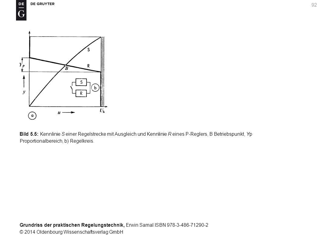 Grundriss der praktischen Regelungstechnik, Erwin Samal ISBN 978-3-486-71290-2 © 2014 Oldenbourg Wissenschaftsverlag GmbH 92 Bild 5.5: Kennlinie S ein