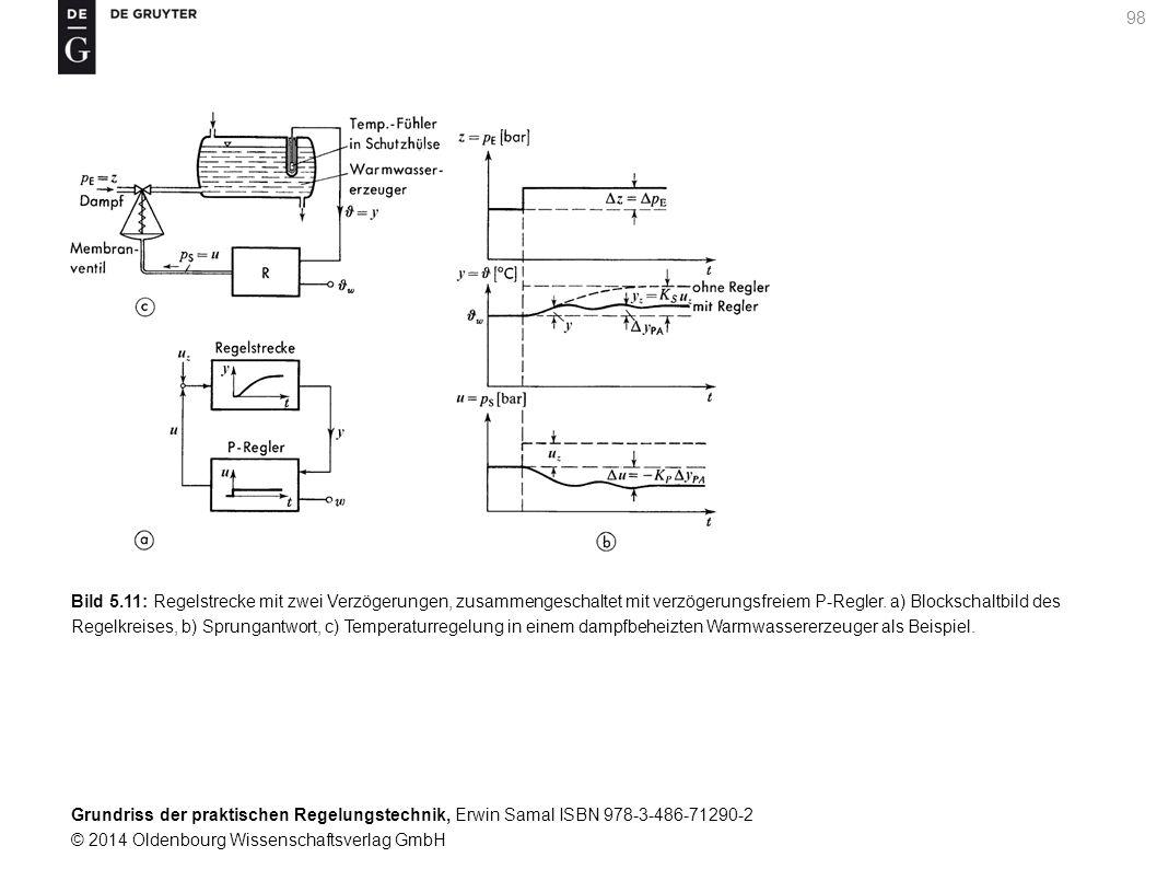 Grundriss der praktischen Regelungstechnik, Erwin Samal ISBN 978-3-486-71290-2 © 2014 Oldenbourg Wissenschaftsverlag GmbH 98 Bild 5.11: Regelstrecke m