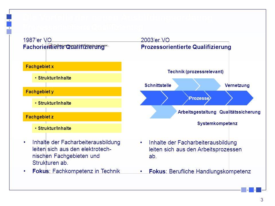 3 Die Vorteile der neuen Ausbildungsordnung Prozessorientierte Qualifizierung 2003er VO Prozessorientierte Qualifizierung 1987er VO Fachorientierte Qualifizierung Schnittstelle Prozesse Technik (prozessrelevant) Vernetzung ArbeitsgestaltungQualitätssicherung Systemkompetenz Fachgebiet x Struktur/Inhalte Fachgebiet y Struktur/Inhalte Fachgebiet z Struktur/Inhalte Inhalte der Facharbeiterausbildung leiten sich aus den elektrotech- nischen Fachgebieten und Strukturen ab.