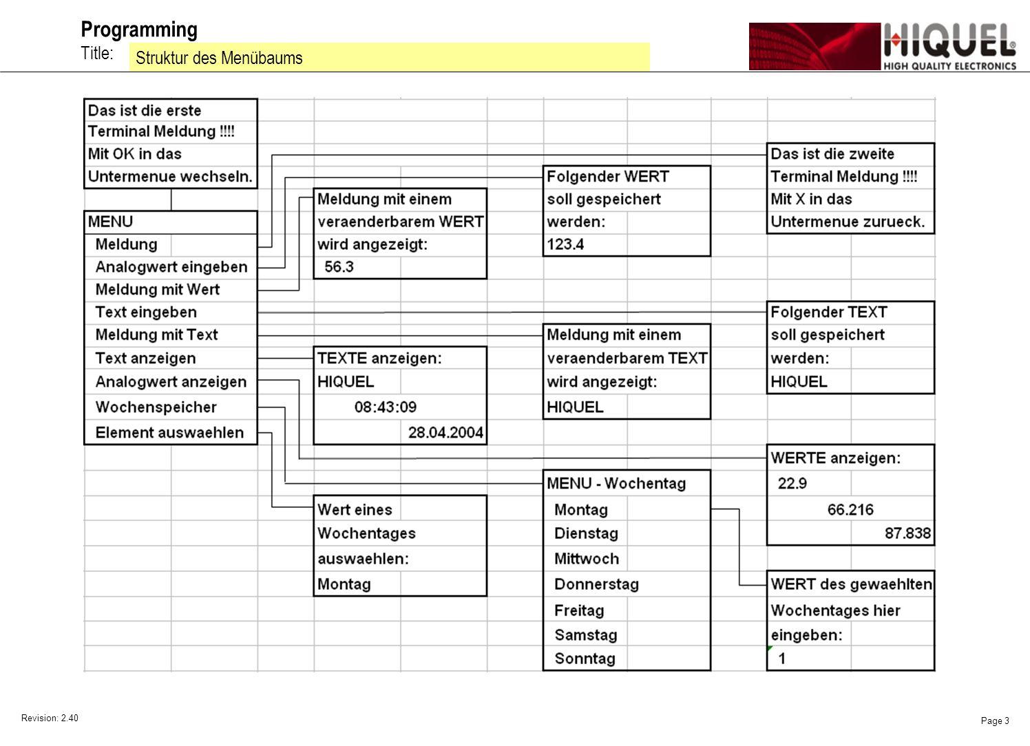 Revision: 2.40 Page 4 Title: Programming Beispielprogramm zur Terminalanwendung auswählen Willkommen zur Beispielsammlung für den SLS-500 Master Controller Jedes Beispiel umfasst eine Seite.