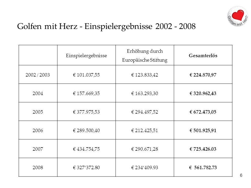 6 Golfen mit Herz - Einspielergebnisse 2002 - 2008 Einspielergebnisse Erhöhung durch Europäische Stiftung Gesamterlös 2002 / 2003 101.037,55 123.833,4