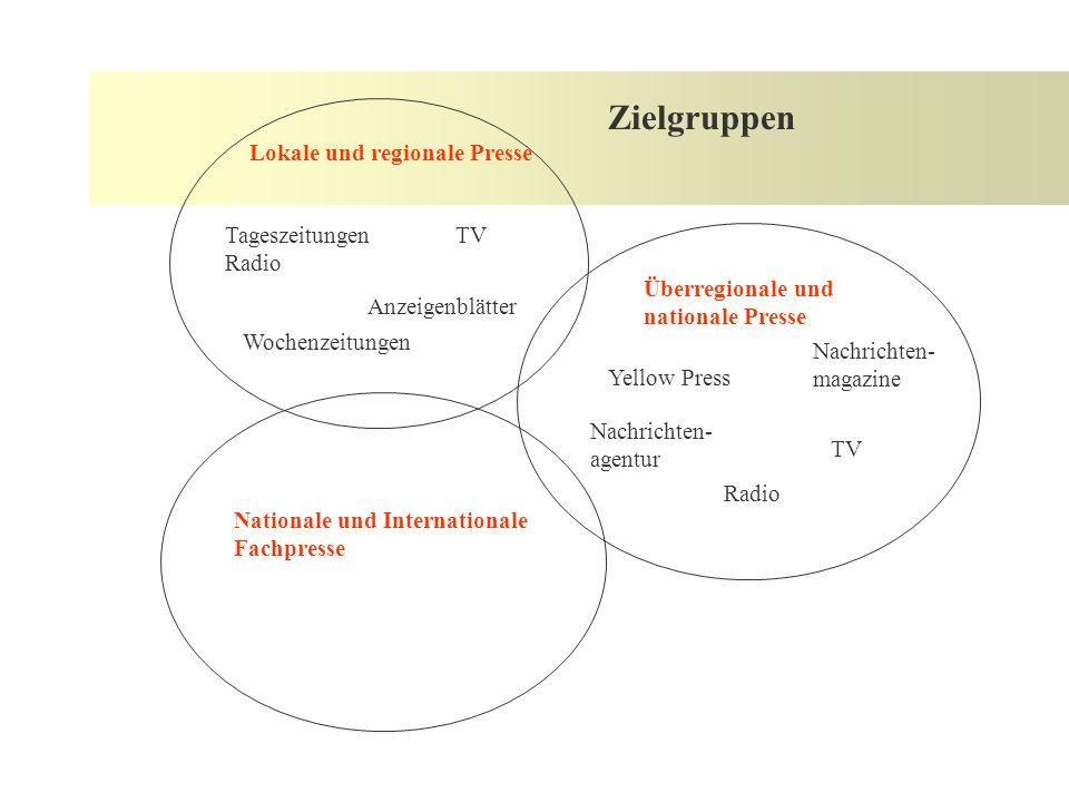 Aufbau - Pyramidenform 1.Hauptthema, Zentrale Aussage; Informationskern; Höhepunkt 2.