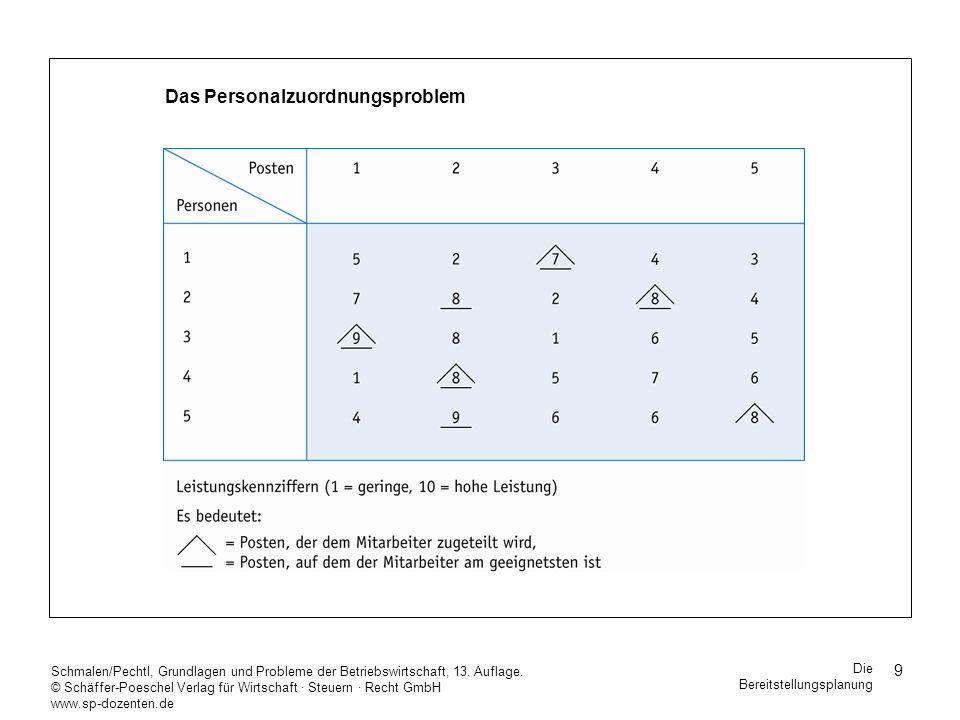 20 Schmalen/Pechtl, Grundlagen und Probleme der Betriebswirtschaft, 13.